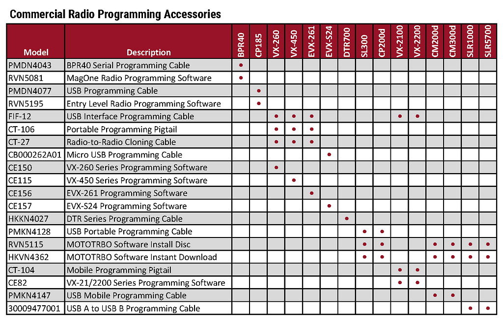 Motorola Comm Tier Accessory Charts 2019_Page_7