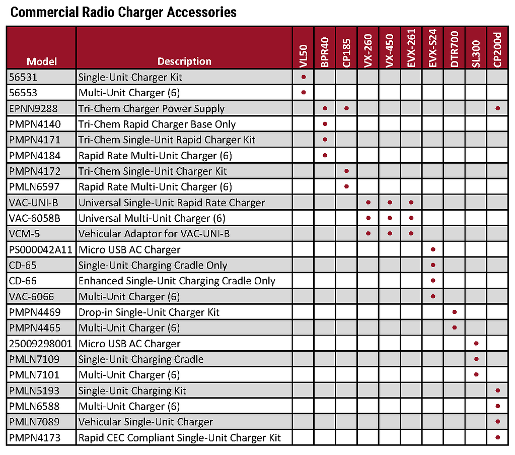 Motorola Comm Tier Accessory Charts 2019_Page_3