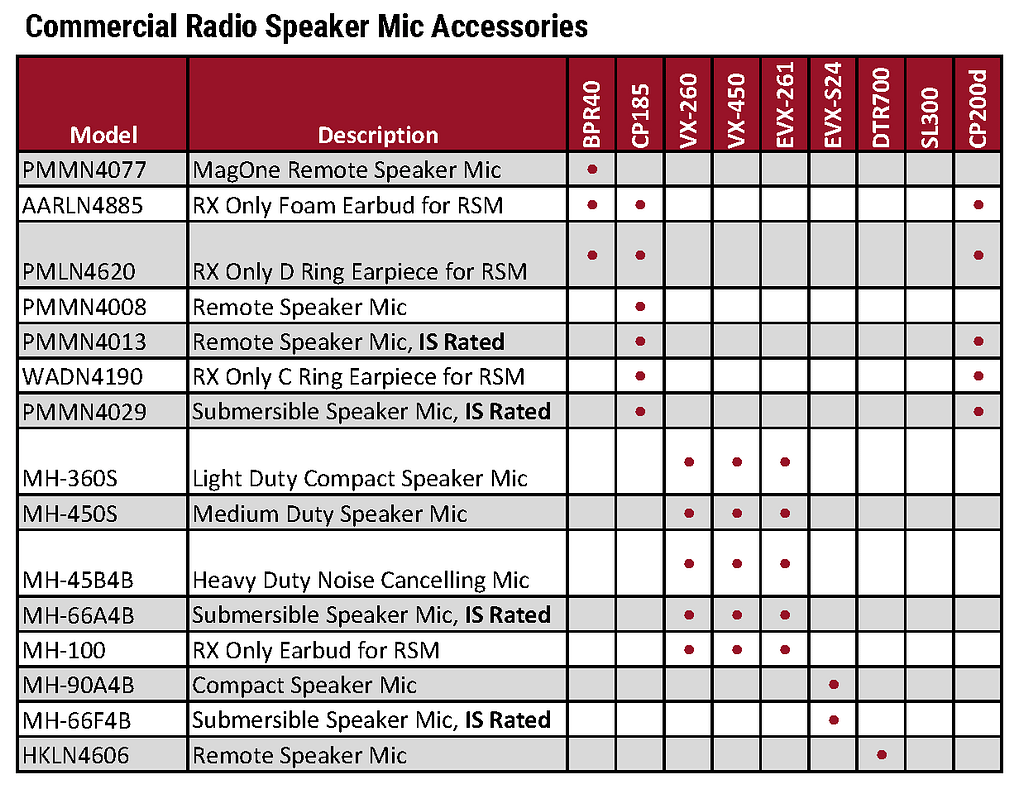 Motorola Comm Tier Accessory Charts 2019_Page_5